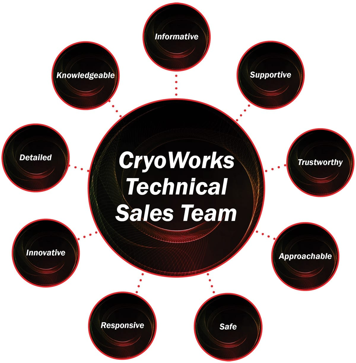 CryoWorks Technical Sales Team
