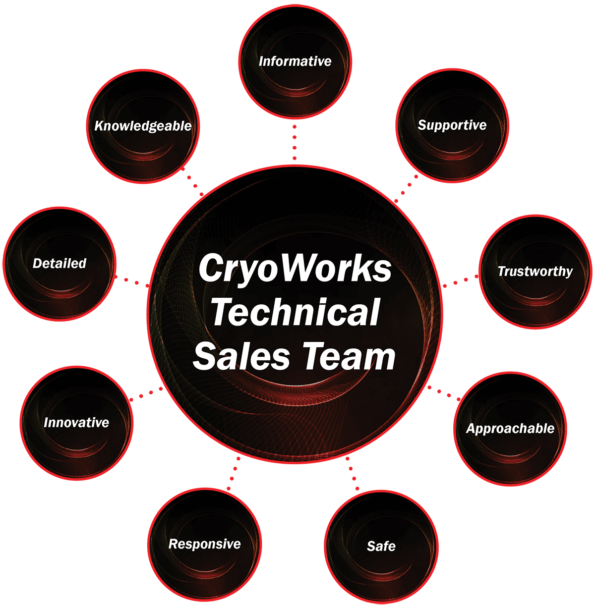 CryoWorks Sales Technical Team Graphics