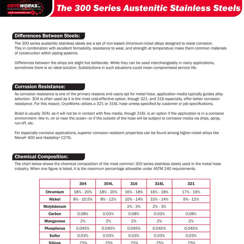 The 300 Series Austenitic Stainless Steels